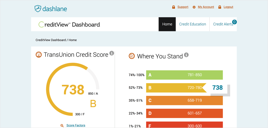 Dashlane Premium Plus: Monitoreo de puntuación crediticia